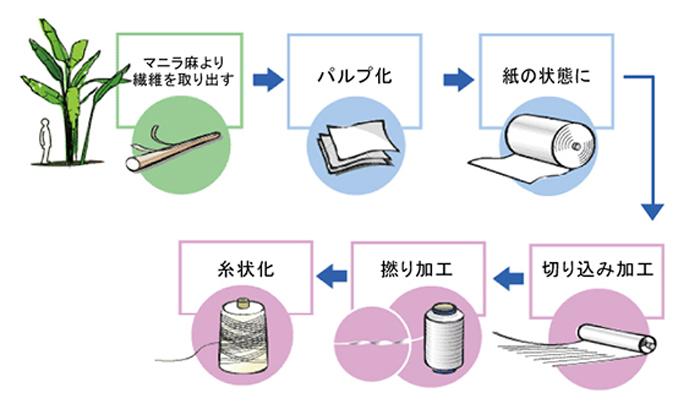紙糸プラスの製造過程のイラスト