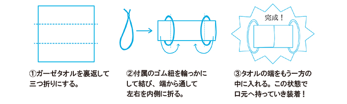 作り方説明、1:ガーゼタオルを裏返して三つ折りにする 2:付属のゴム紐を輪っかにして結び、端から通して左右を内側に折る 3:タオルの端をもう一方の中に入れる。この状態で口元へ持っていき装着