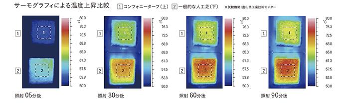一般の人工芝とコンフォニーターフの温度上昇比較写真