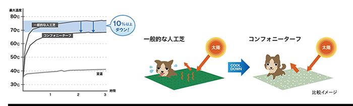 一般の人工芝とコンフォニーターフの温度上昇比較グラフ