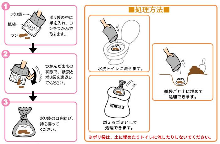 使用方法のが画像。①ポリ袋の中に手を入れ、フンをつかんで取ります。②つかんだままの状態で、紙袋とポリ袋を裏返してください。③ポリ袋の口を結び、持ち帰ってください。処理方法はビニールごと燃えるゴミとして処理するか、ポリ袋から取り出し、水洗トイレで流すか、紙袋ごと土に埋めることが出来ます。